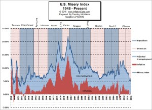 Misery Index (March was down again)