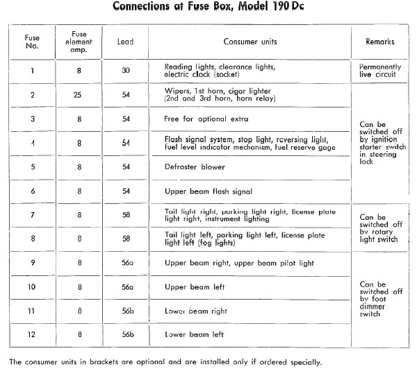 Fuse box chart, what fuse goes where - PeachParts Mercedes-Benz Forum
