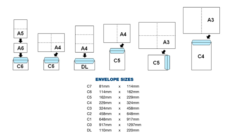 Standard envelope sizes, envelope dimensions, business reply - sample letter format