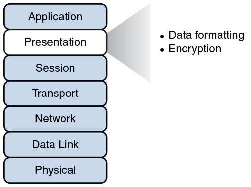 The OSI Reference Model Foundation Topics Pearson IT Certification