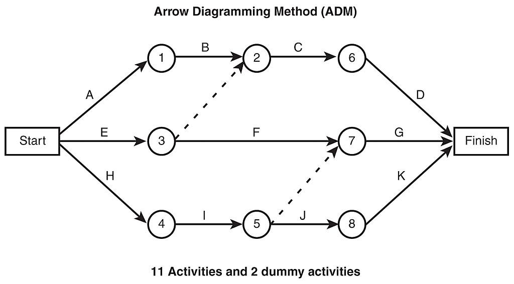 project management network diagram exercises