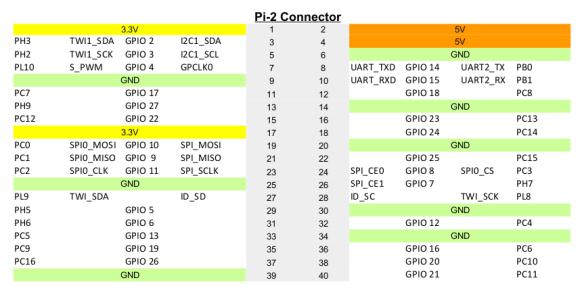 Priedes A64 PIN kodu piešķiršana PI2 savienotājs