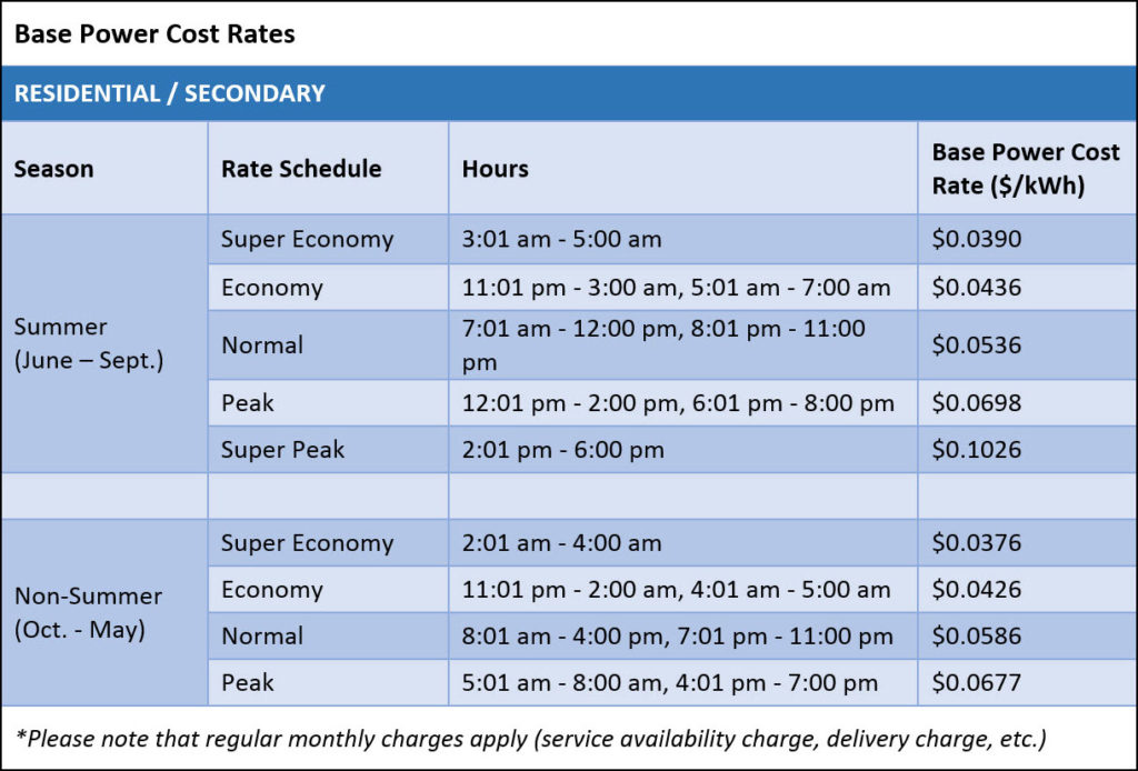 Time-of-Use Rate - Pedernales Electric Cooperative, Inc - Rate Chart