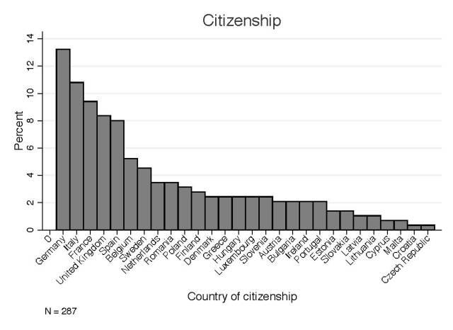 0_Citizenship