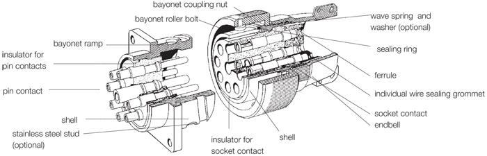 ITT Cannon CA-B/CB Series MIL-DTL-5015 Connectors PEI-Genesis