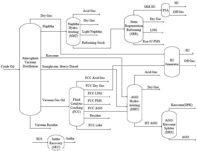 Modular Crude Oil Refinery Plant Manufacturer, Petroleum Refining