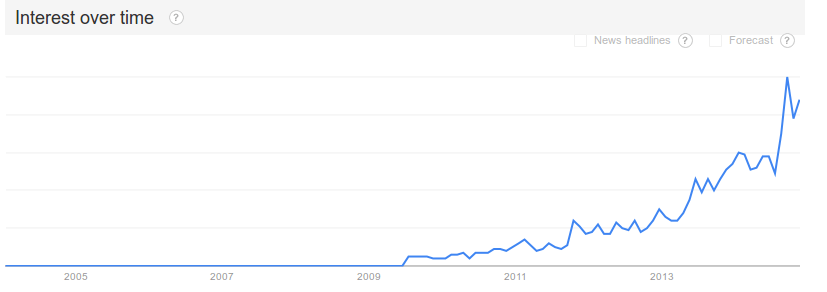 mgtow trends