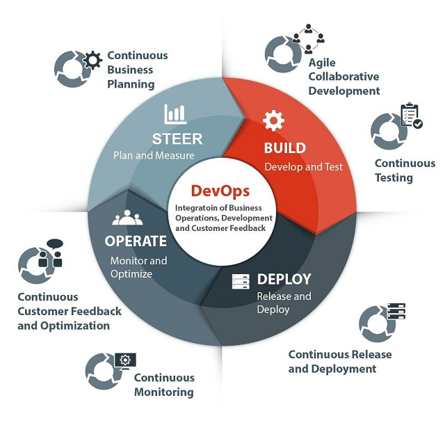DevOps Practices to Scale up your Business IT Outsourcing
