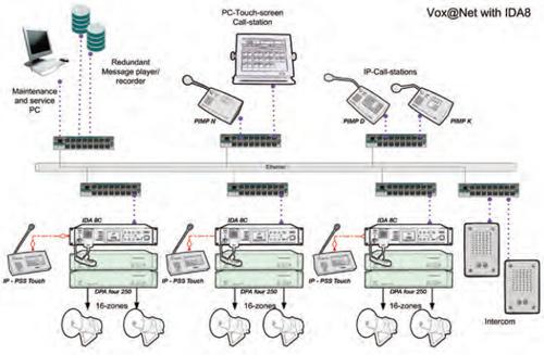 Penton Audio USA - Voice Evacuation Solutions - IDA8 Systems