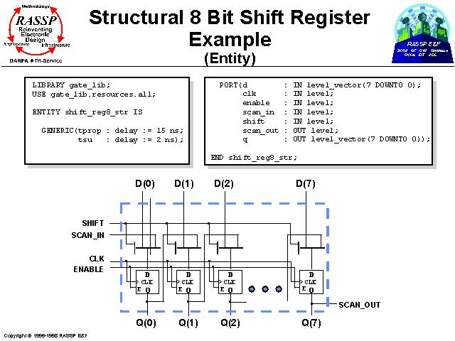 Structural 8 Bit Shift Register Example
