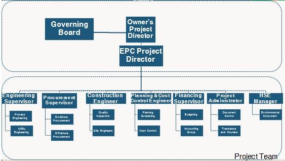Risk Management - project organization chart