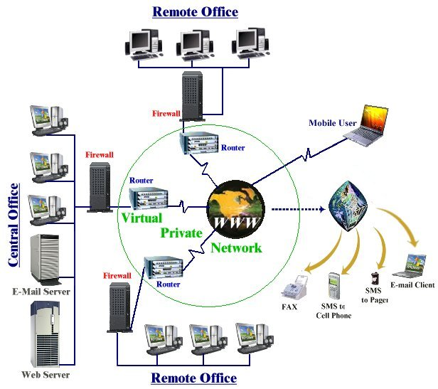 VPN at Percham Capability Networks Inc