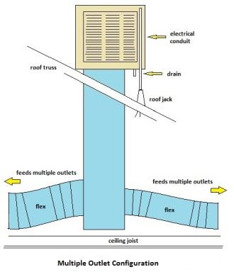 SWAMP COOLER INSTALLATION Evaporative Cooler Swamp Cooler