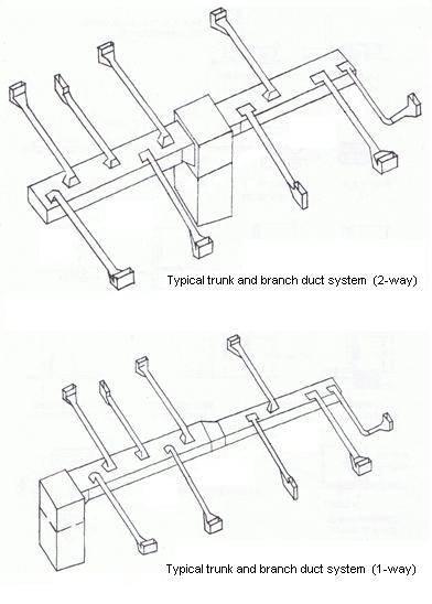 hvac drawing basics