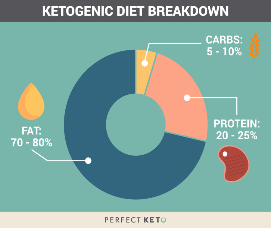 Keto Calculator The Easy Ketogenic Macro Calculator - how to calculate the percentage of calories from fat