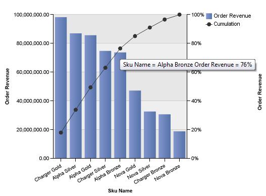 Waterfall charts Pareto Charts – Pareto Chart