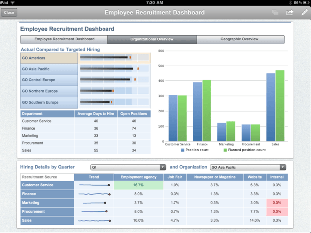 Cognos Active Report Dashboard