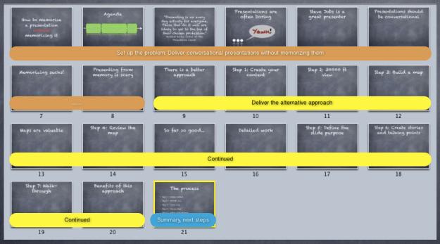 Presentation Map