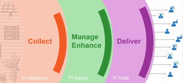 The OSIsoft PI System