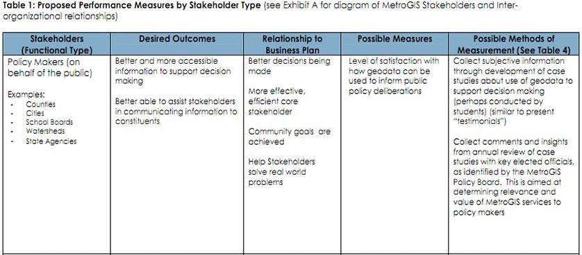 Performance Magazine Performance measurement plan example - MetroGIS