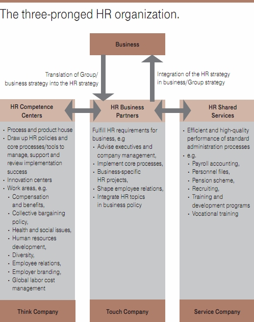 Performance Magazine The role of HR as a strategic partner