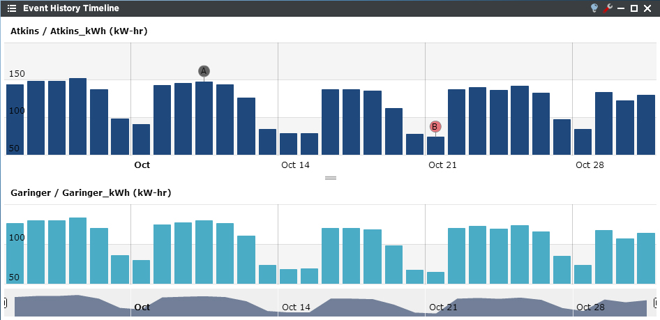 Event History Timeline - Periscope Dashboard