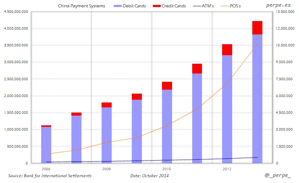 China Debit Credit Cards Oct 2014