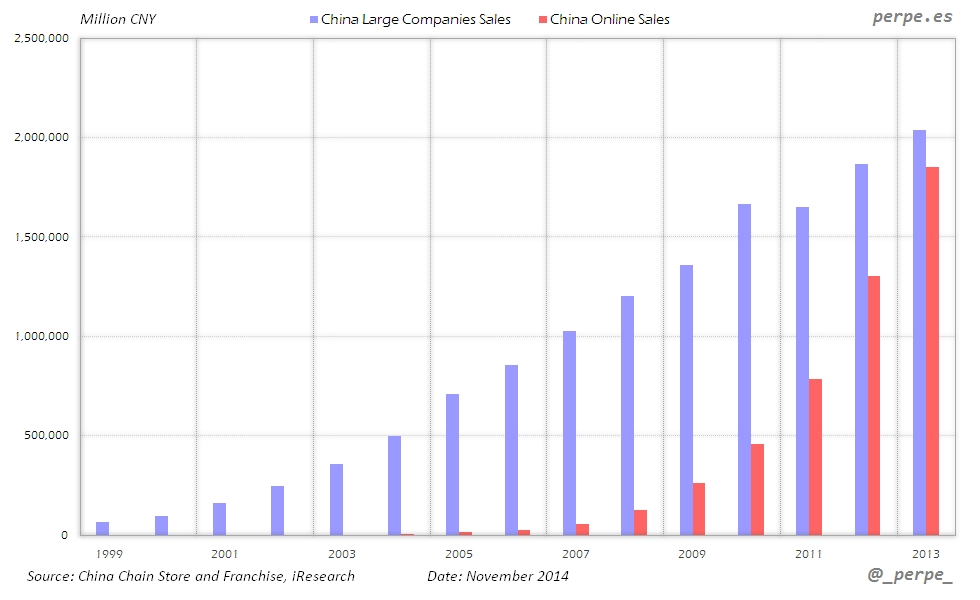 China Large Companies Online Sales Nov 2014