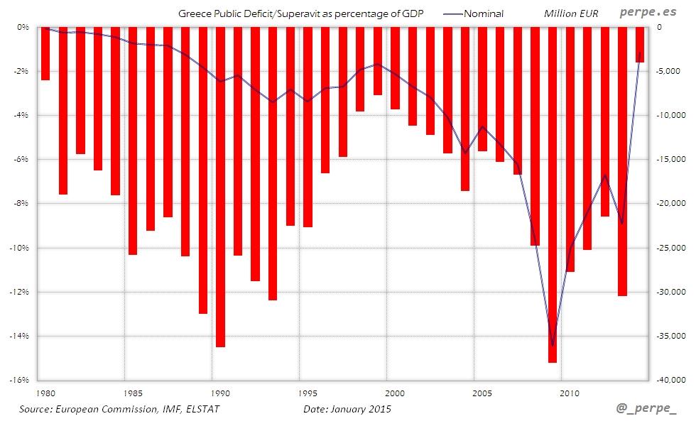 Greece Public Deficit Jan 2015