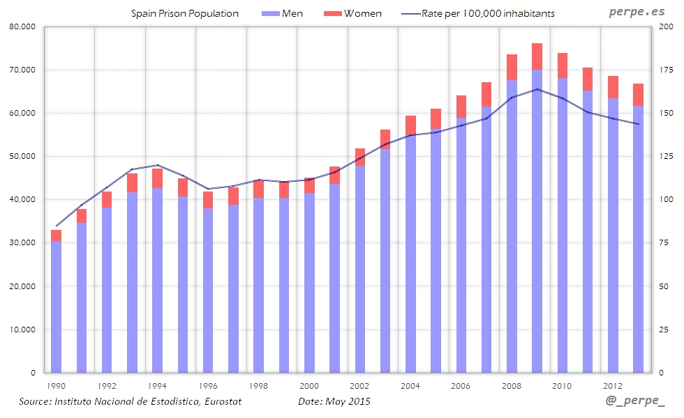 Spain Prison Population May 2015