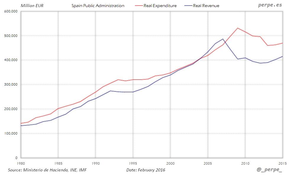 Spain Expenditure Revenue Feb 2016