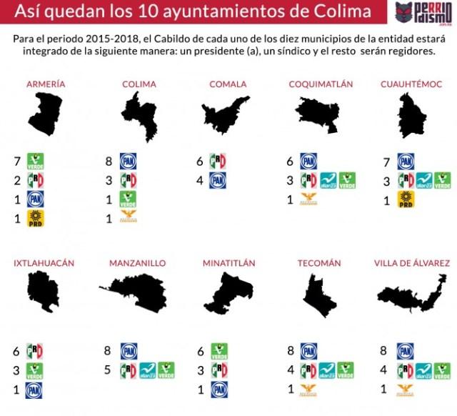 Cabildos Colima 2015