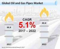 Oil and Gas Pipes Market: Global Industry Analysis and ...