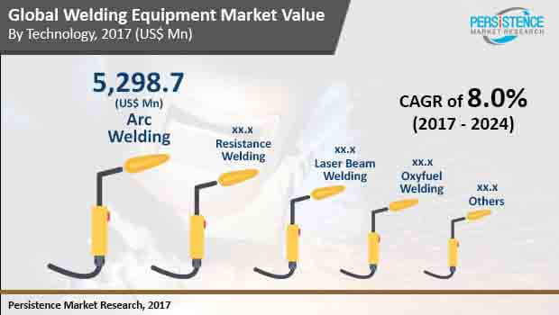 Welding Equipment MarketGlobal Industry Size, Share, Growth, Demand