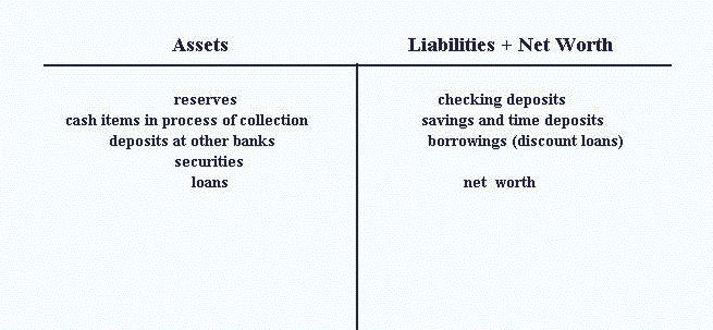Lecture 15 Notes - assets liabilities net worth