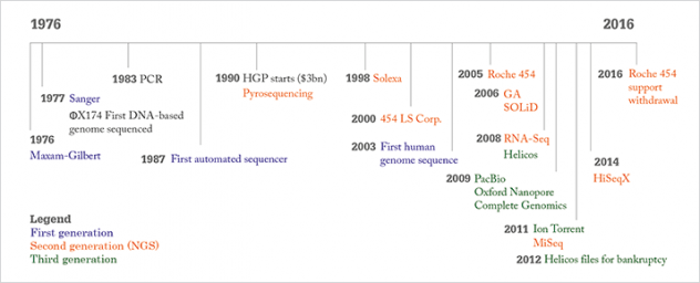 evolution of NGS molecular diagnostic testing
