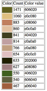 Extracting Web Colors from Photographs colorextract