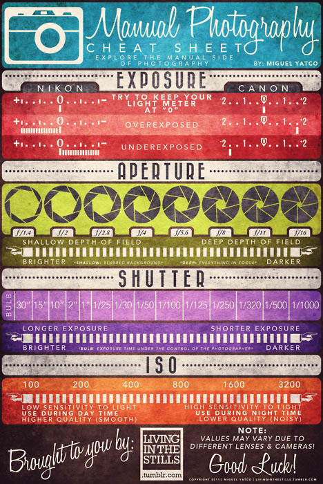 Basics of Photography Cheat Sheet cheatsheet