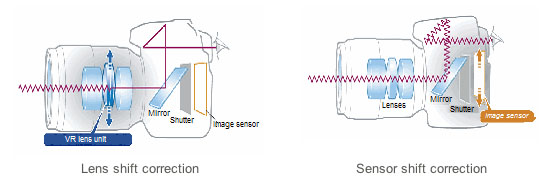 Nikons Reasons for Lens Stabilization Over Sensor Shift Stabilization iscomparison