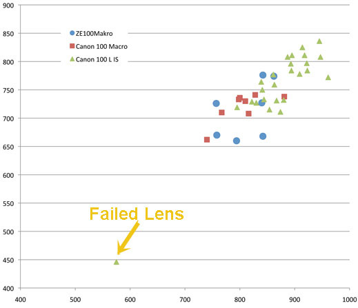 Quantifying the Variation in Sharpness Between Copies of the Same Lens chartlens