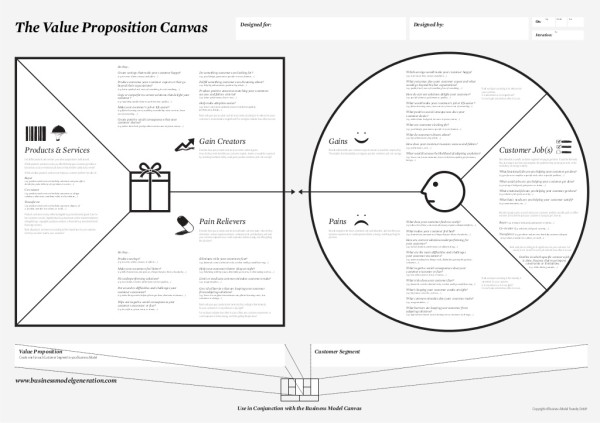 Image result for value proposition canvas example Business Big - fill in resume template