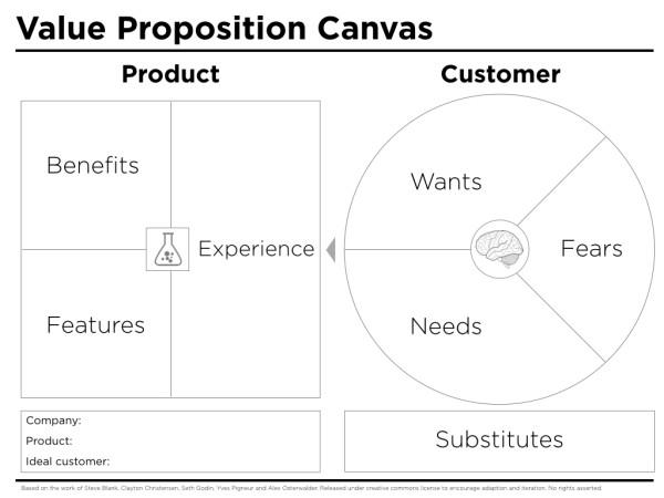 Value Proposition Canvas Template - Peter J Thomson