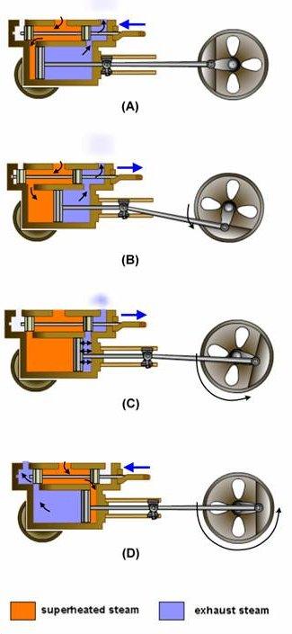 Steam engine Tecnología ESO en Ingles