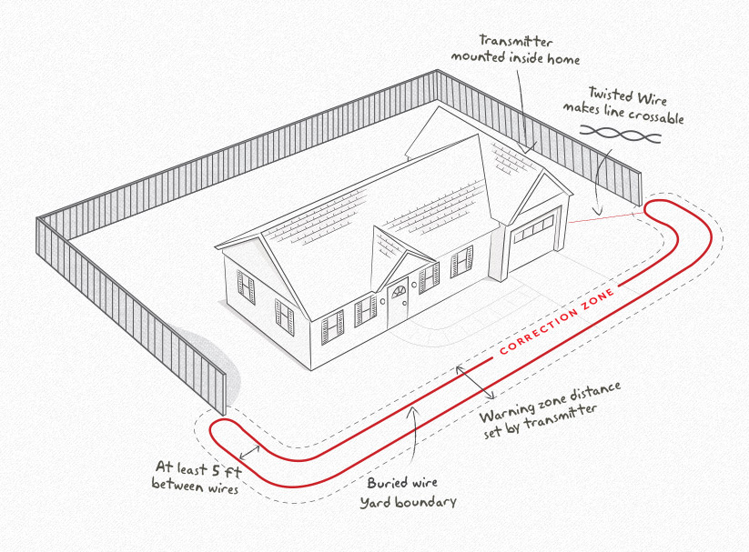Underground Pet Fence In-Ground Containment Fencing for Dogs, Cats