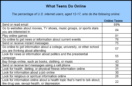 Teens and Technology Pew Research Center