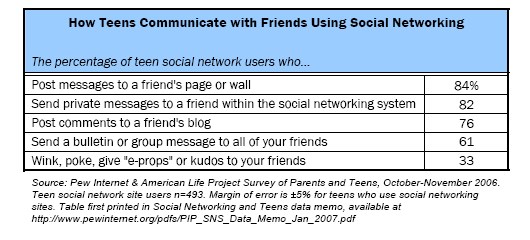 Communications and social media Pew Research Center