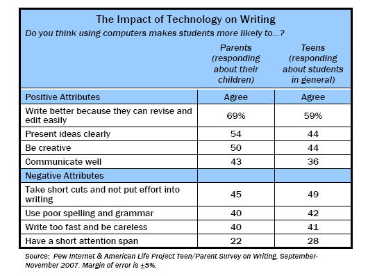 Writing, Technology and Teens Pew Research Center