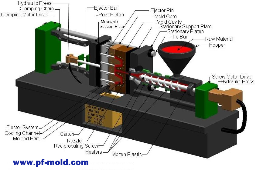 injection molding process - Kubrakubkireklamowe