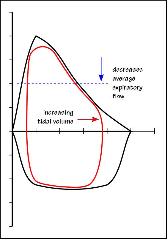 tidal range diagram