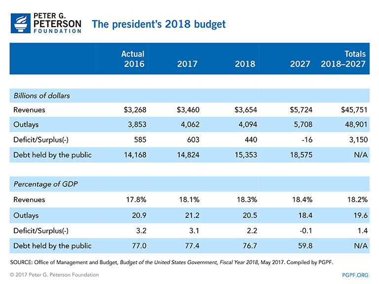 Analysis The President\u0027s FY 2018 Budget
